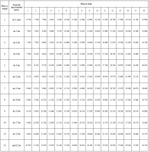 platové tabulky státních zaměstnaců 1