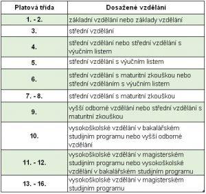 Platové třídy a vzdělání